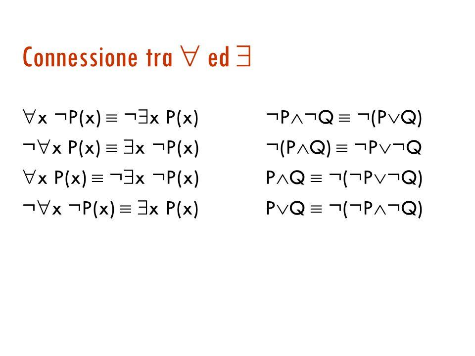 Semantica ( ) x A(x) è vera se esiste almeno un elemento del dominio per cui A è vera Se il dominio è finito equivale a un grosso x Persona(x) Persona