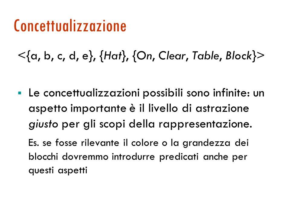 Esempio: il mondo dei blocchi Ci interessanno i blocchi e alcune loro relazioni spaziali Dominio: {a, b, c, d, e} blocchi veri! Le funzioni: si indivi