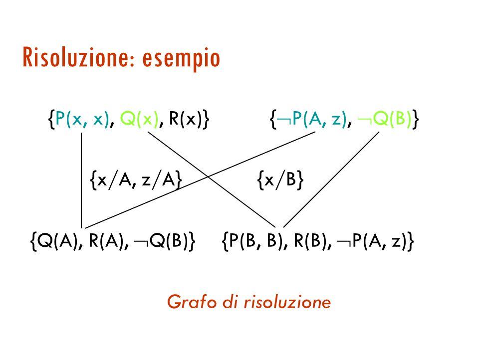Il metodo di risoluzione per il FOL Siamo ora in grado di definire in generale la regola di risoluzione per FOL { … A …}{ … B …} =MGU(A,B) unificatore (( / {A}) ( / { B})) risolvente differenza di insiemi