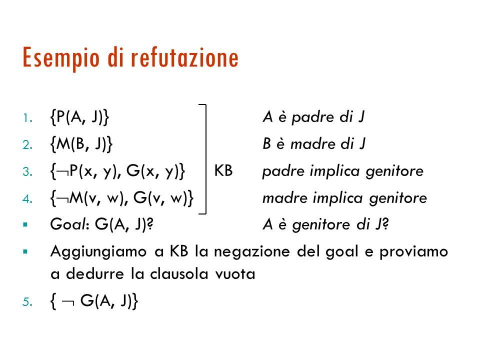 Risoluzione per refutazione Il teorema di refutazione ci suggerisce un metodo alternativo completo Teorema di refutazione: Se { A } è insoddisfacibile allora |= A Teorema: Se è insoddisfacibile allora |- RES { } (la risoluzione è completa rispetto alla refutazione) Abbiamo un metodo meccanizzabile, corretto e completo: basta aggiungere il negato della formula da dimostrare e provare a generare la clausola vuota