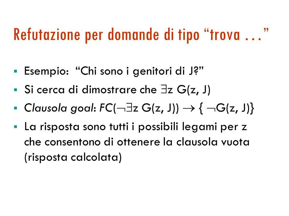 Esempio di refutazione: il grafo {P(A,J)} {M(B,J)} { P(x,y), G(x,y)} { M(x,y), G(x,y)} { G(A,J)} {G(A,J)} {P(A,J)} {M(B,J)} { P(x,y), G(x,y)} { M(x,y), G(x,y)} { G(A,J)} {G(A,J)} {G(B, J)} {P(A,J)} {M(B,J)} { P(x,y), G(x,y)} { M(x,y), G(x,y)} { G(A,J)} {G(A,J)} {G(B, J)} { P(A,J)} {P(A,J)} {M(B,J)} { P(x,y), G(x,y)} { M(x,y), G(x,y)} { G(A,J)} {G(A,J)} {G(B, J)} { P(A,J)}{ M(A,J)} {P(A,J)} {M(B,J)} { P(x,y), G(x,y)} { M(x,y), G(x,y)} { G(A,J)} {G(A,J)} {G(B, J)} { P(A,J)}{ M(A,J)} { }