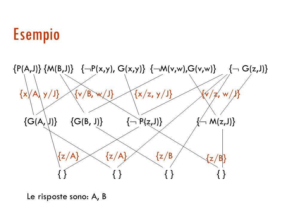 Refutazione per domande di tipo trova … Esempio: Chi sono i genitori di J? Si cerca di dimostrare che z G(z, J) Clausola goal: FC( z G(z, J)) { G(z, J