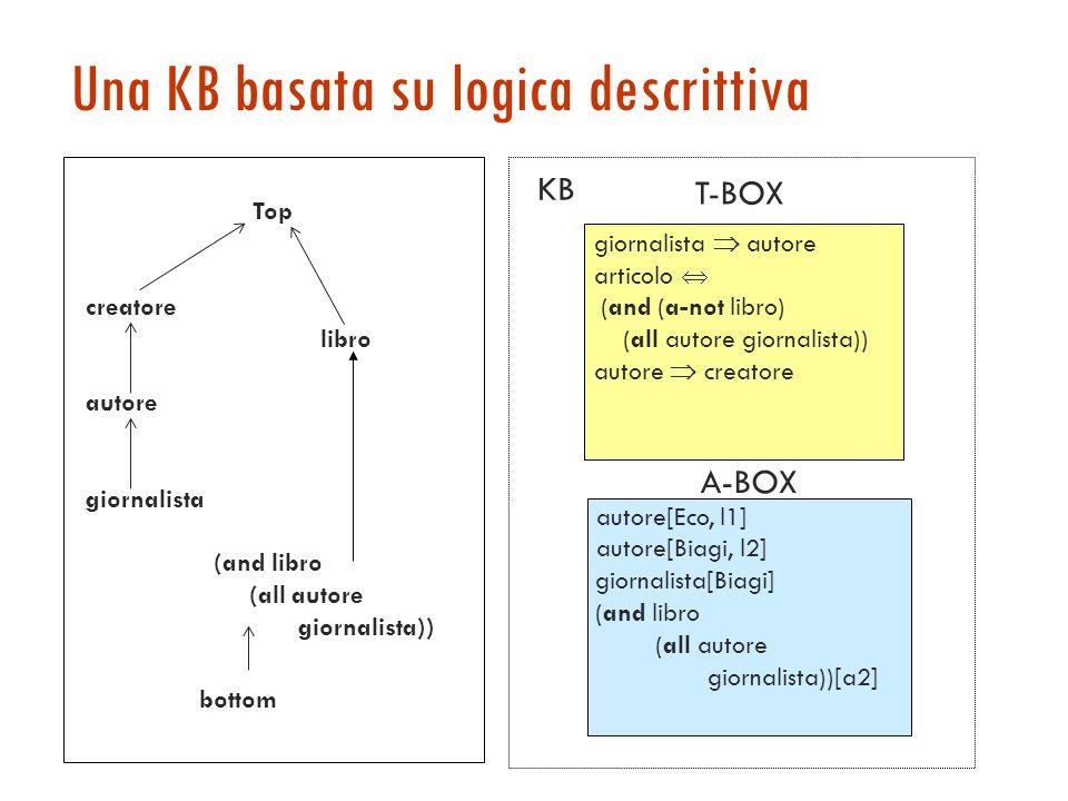Concetti, ruoli, individui Ogni DL è caratterizzata da operatori per la costruzione di termini di due tipi: Concetti, corrispondenti a relazioni unarie con operatori per la costruzione di concetti complessi: and, or, not, all, some, atleast, atmost, … Ruoli, corrispondenti a relazioni binarie ed eventualmente operatori Individui: usati nelle asserzioni