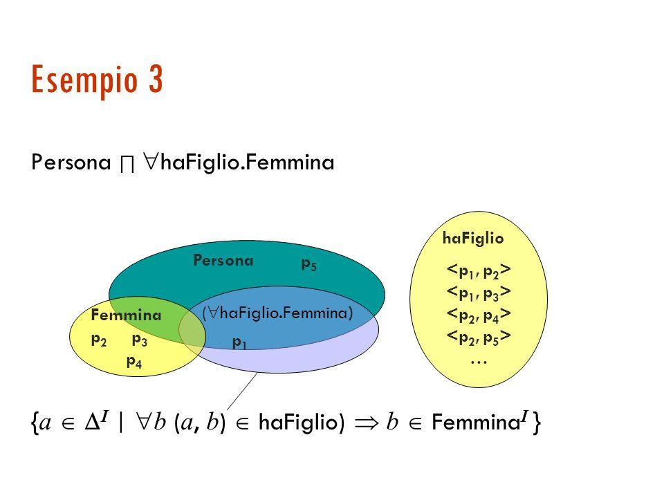 Esempio 2 Persona haFiglio. T { a I | b (a, b) haFiglio I } persona ( haFiglio.