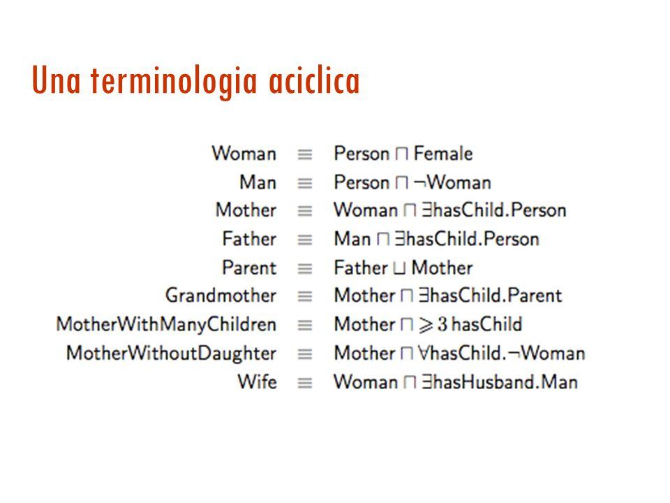Terminologia (T-BOX) Definizioni: uguaglianze che introducono un simbolo sulla sinistra Mother Woman hasChild.Person Terminologia: i simboli compaiono sulla sinistra non pi ù di una volta.
