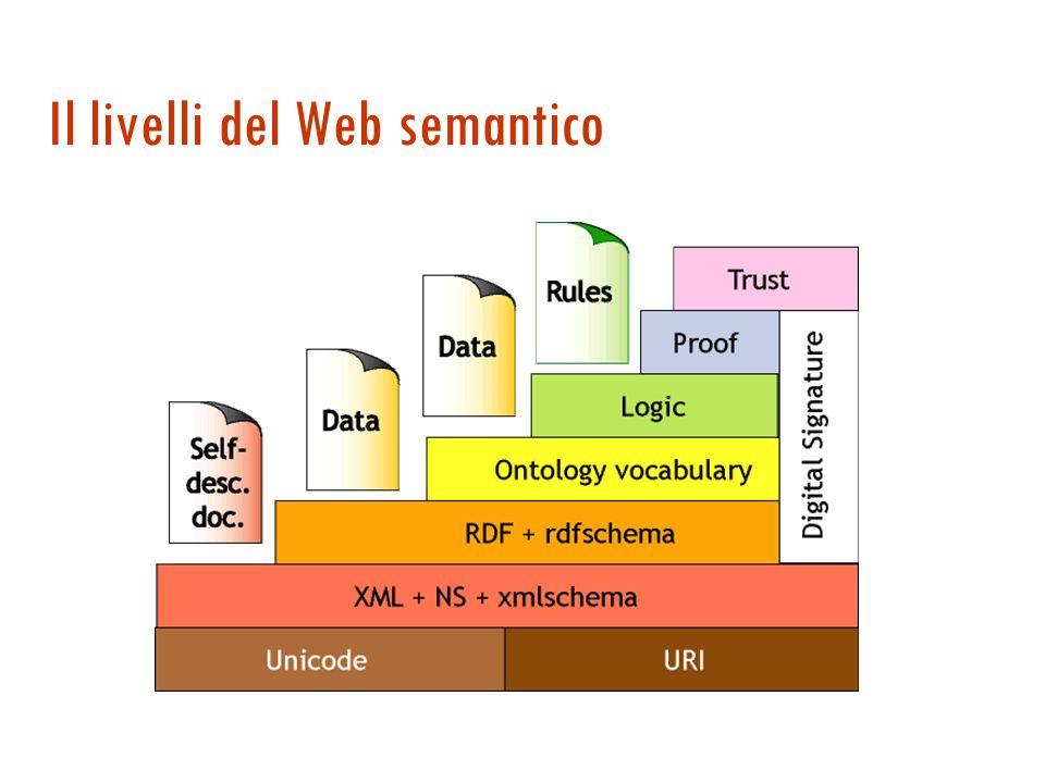 Web semantico e gestione della conoscenza Ricerca dell informazione Ricerche meno sintattiche Estrazione dell informazione Sono le persone che ricercano, interpretano e combinano i contenuti delle pagine web Manutenzione dell informazione Terminologie inconsistenti, informazioni obsolete Presentazione dell informazione Impossibile definere viste sui contenuti web