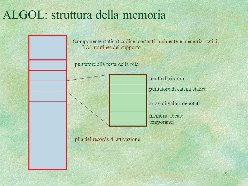 5 ALGOL: struttura della memoria (componente statico) codice, costanti, ambiente e memoria statici, I/O/, routines del supporto puntatore alla testa della pila pila dei records di attivazione punto di ritorno puntatore di catena statica array di valori denotati memoria locale temporanei