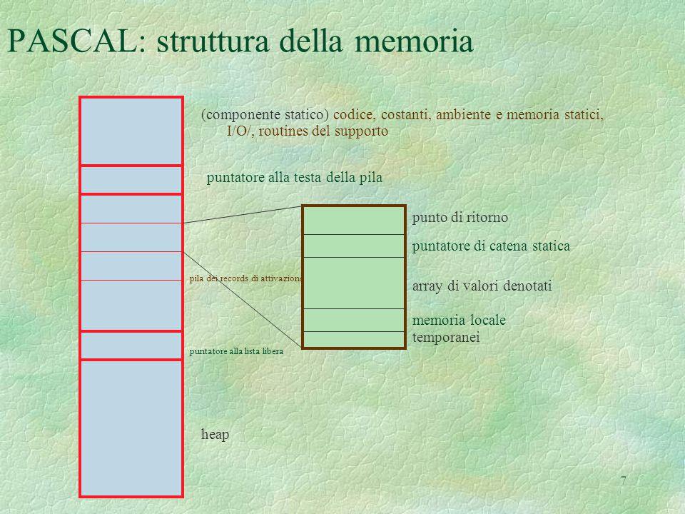 7 PASCAL: struttura della memoria (componente statico) codice, costanti, ambiente e memoria statici, I/O/, routines del supporto puntatore alla testa della pila pila dei records di attivazione punto di ritorno puntatore di catena statica array di valori denotati memoria locale temporanei puntatore alla lista libera heap