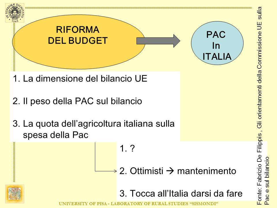 UNIVERSITY OF PISA - LABORATORY OF RURAL STUDIES SISMONDI 1.La dimensione del bilancio UE 2.Il peso della PAC sul bilancio 3.La quota dellagricoltura italiana sulla spesa della Pac RIFORMA DEL BUDGET PAC In ITALIA 1..
