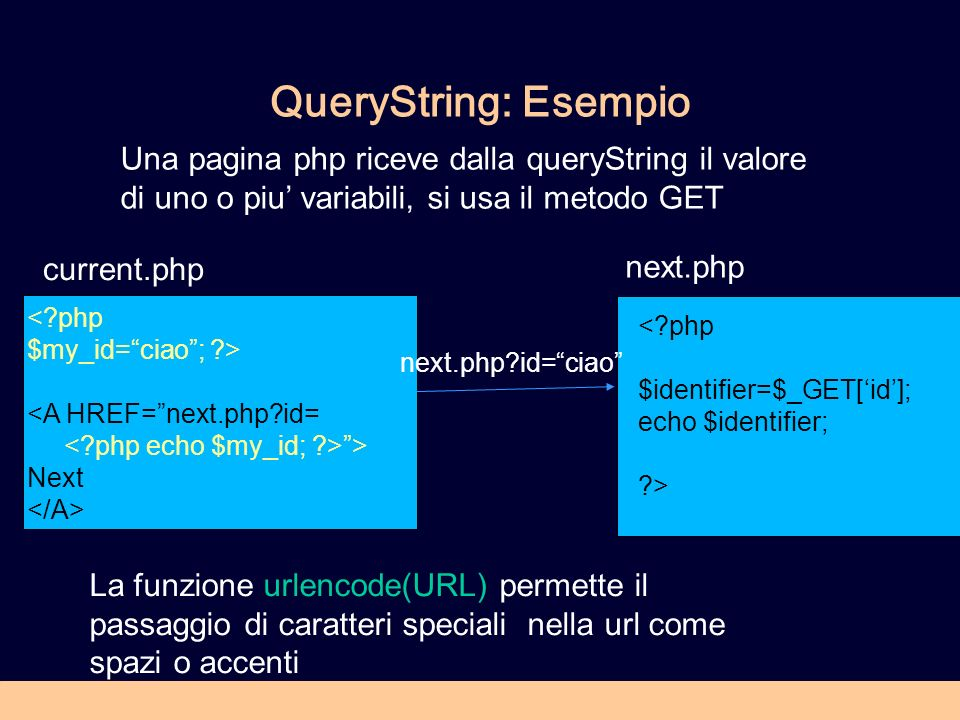 QueryString: Esempio <?php $my_id=ciao; ?> <A HREF=next.php?id= > Next <?php $identifier=$_GET[id]; echo $identifier; ?> Una pagina php riceve dalla q