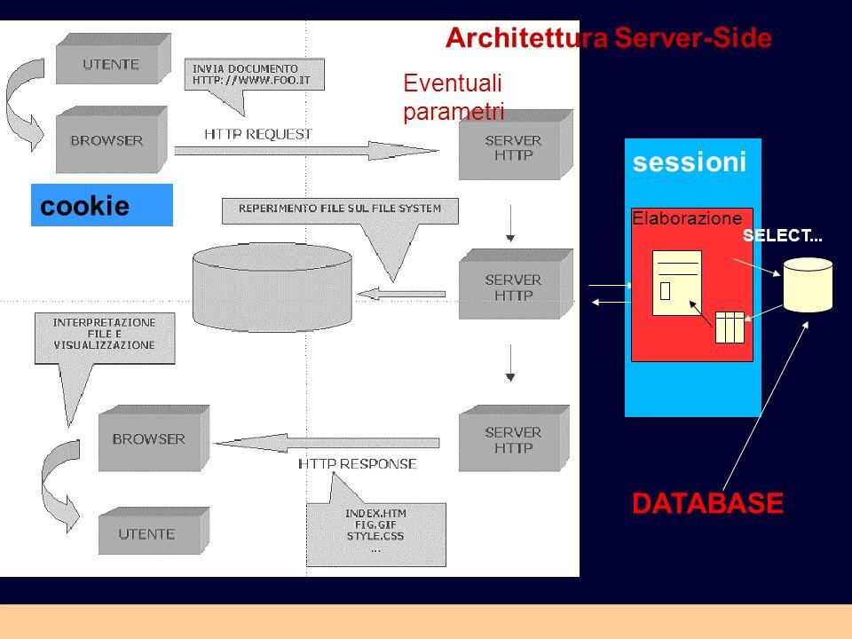 Architettura Server-Side Eventuali parametri Elaborazione SELECT... sessioni cookie DATABASE