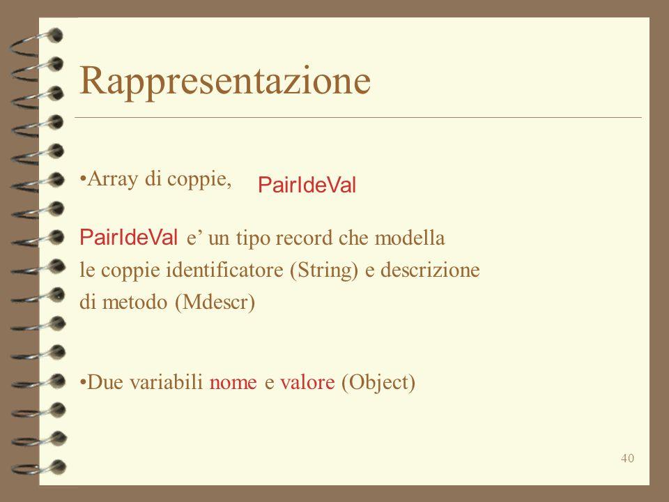 40 Rappresentazione Array di coppie, PairIdeVal e un tipo record che modella le coppie identificatore (String) e descrizione di metodo (Mdescr) Due variabili nome e valore (Object) PairIdeVal