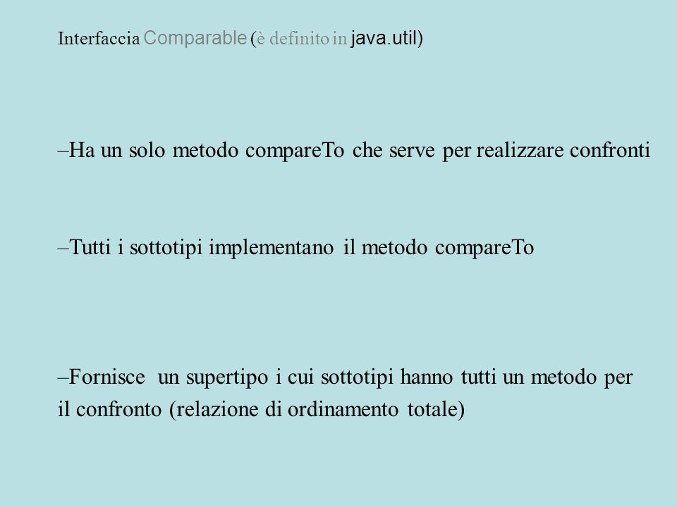Linterfaccia Comparable public interface Comparable { // OVERVIEW: i sottotipi di Comparable forniscono un metodo // per determinare la relazione di ordinamento fra i loro // oggetti; lordinamento deve essere totale e, ovviamente, // transitivo e simmetrico; infine // x.
