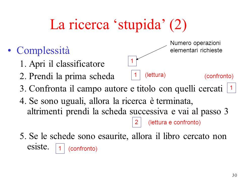 30 La ricerca stupida (2) Complessità 1. Apri il classificatore 2. Prendi la prima scheda 3. Confronta il campo autore e titolo con quelli cercati 4.