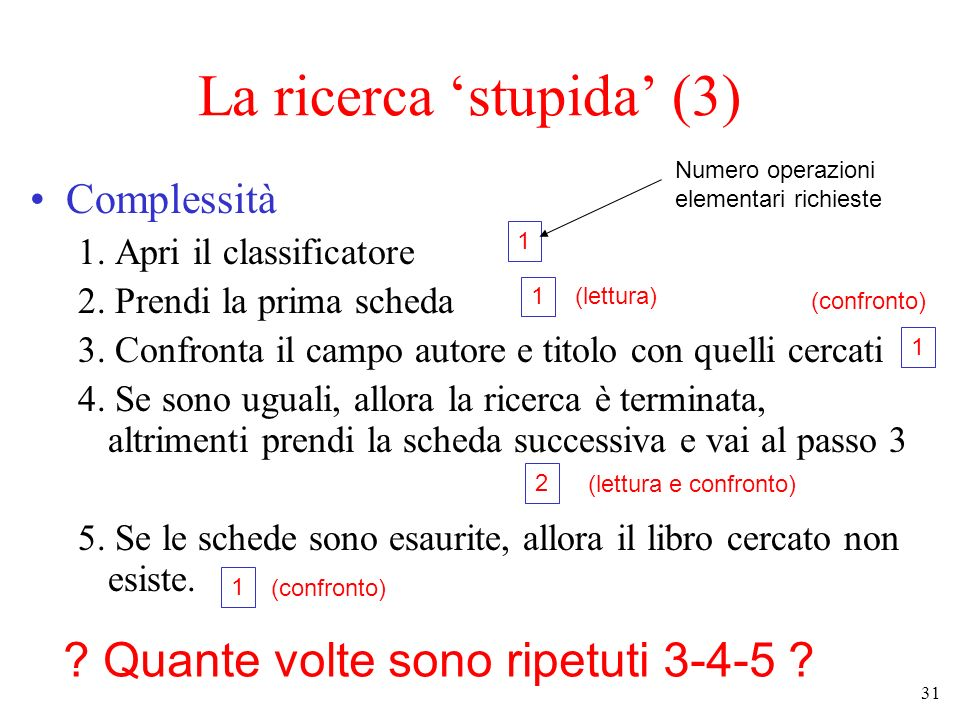 31 La ricerca stupida (3) Complessità 1. Apri il classificatore 2. Prendi la prima scheda 3. Confronta il campo autore e titolo con quelli cercati 4.