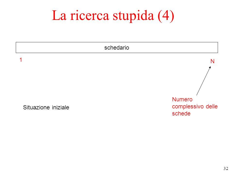 32 La ricerca stupida (4) schedario Situazione iniziale 1 N Numero complessivo delle schede