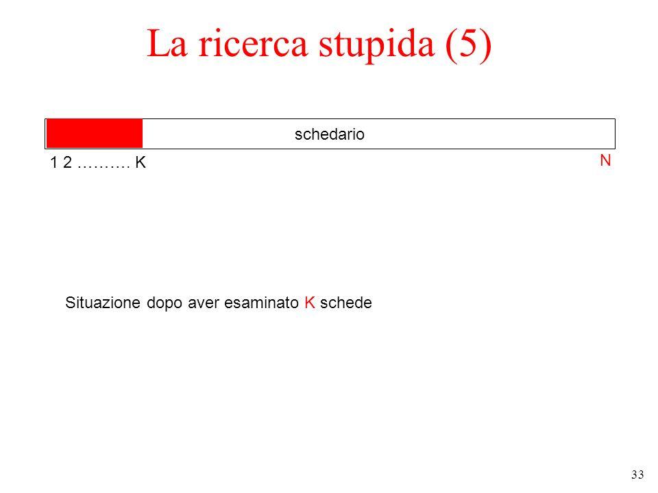 33 La ricerca stupida (5) schedario Situazione dopo aver esaminato K schede 1 2 ………. K N