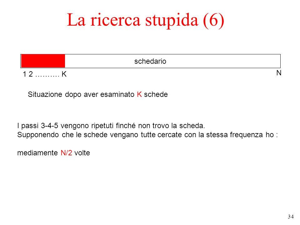 34 La ricerca stupida (6) schedario Situazione dopo aver esaminato K schede 1 2 ……….