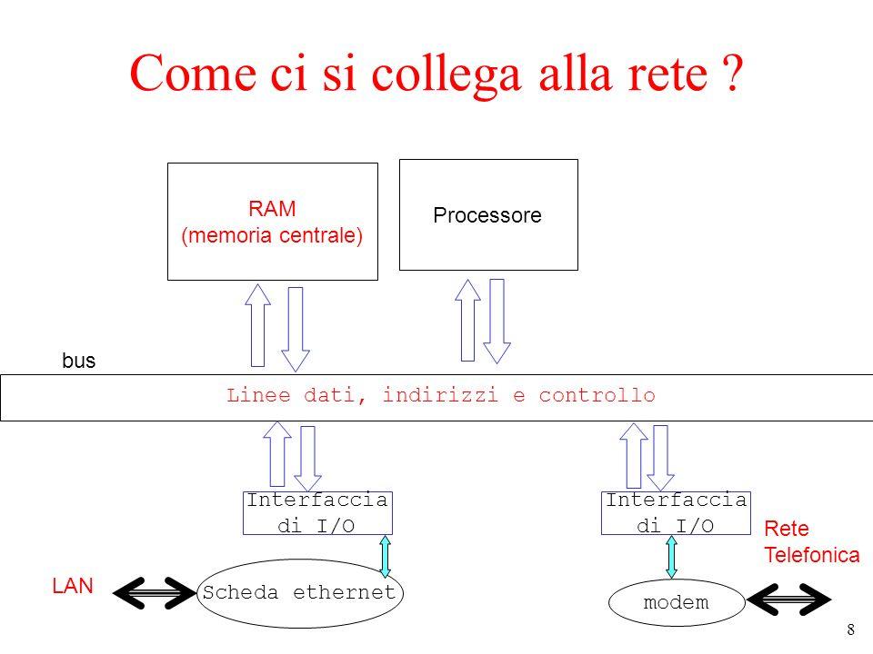 8 Come ci si collega alla rete ? RAM (memoria centrale) Processore bus Linee dati, indirizzi e controllo Interfaccia di I/O Interfaccia di I/O Scheda
