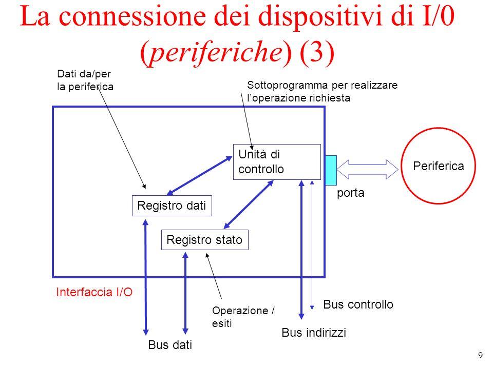 9 La connessione dei dispositivi di I/0 (periferiche) (3) Interfaccia I/O Registro dati Registro stato Unità di controllo Bus dati Bus indirizzi Bus controllo Periferica porta Sottoprogramma per realizzare loperazione richiesta Operazione / esiti Dati da/per la periferica