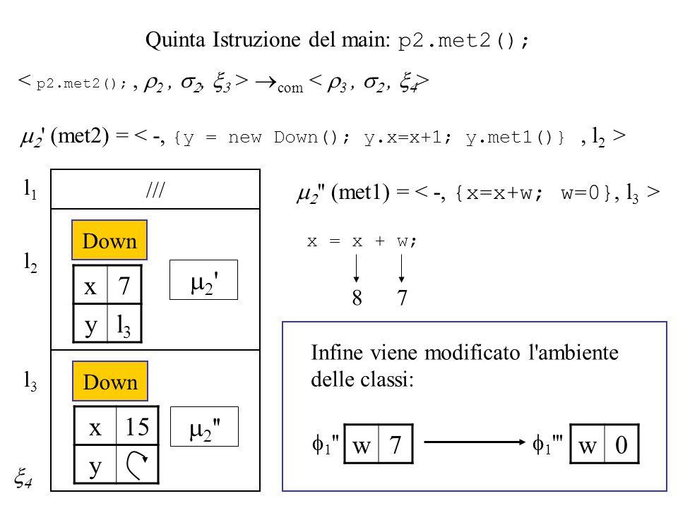 Quinta Istruzione del main: p2.met2(); com (met2) = l2l2 Down /// l1l1 x7 yl3l3 l3l3 Down x15 y (met1) = x = x + w; 87 1 w7 1 w0 Infine viene modificato l ambiente delle classi: