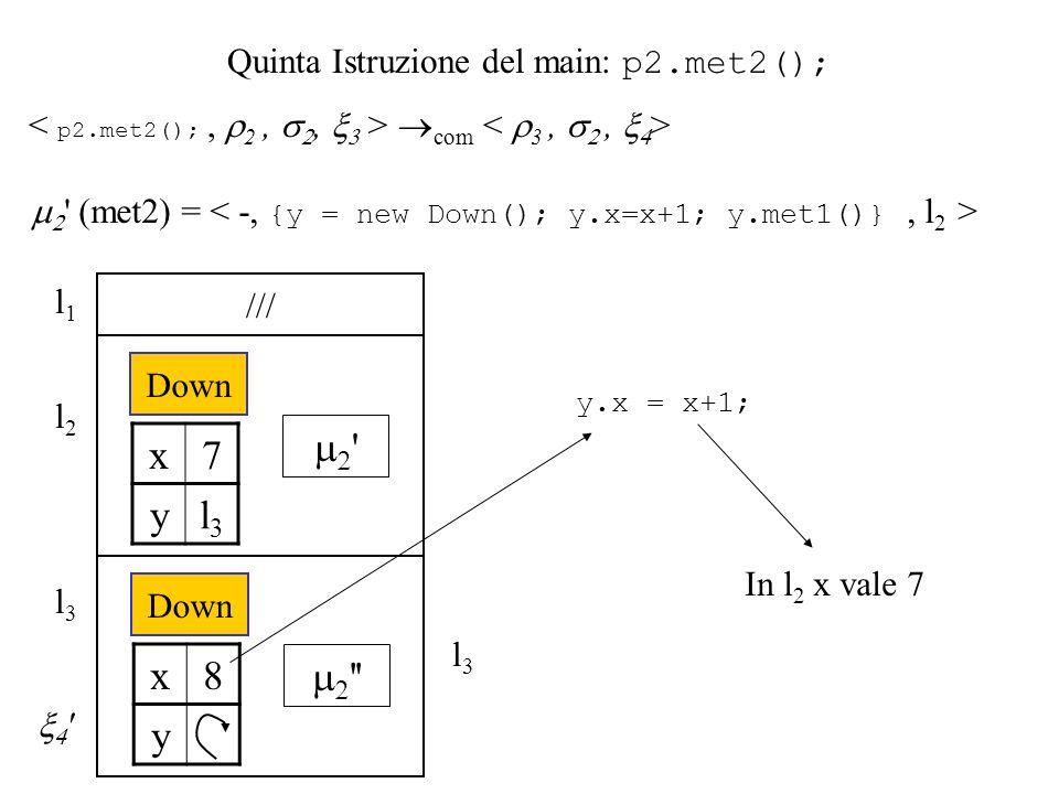 Quinta Istruzione del main: p2.met2(); com (met2) = Down /// x7 yl3l3 l3l3 Down x8 y y.x = x+1; In l 2 x vale 7 l2l2 l1l1 l3l3