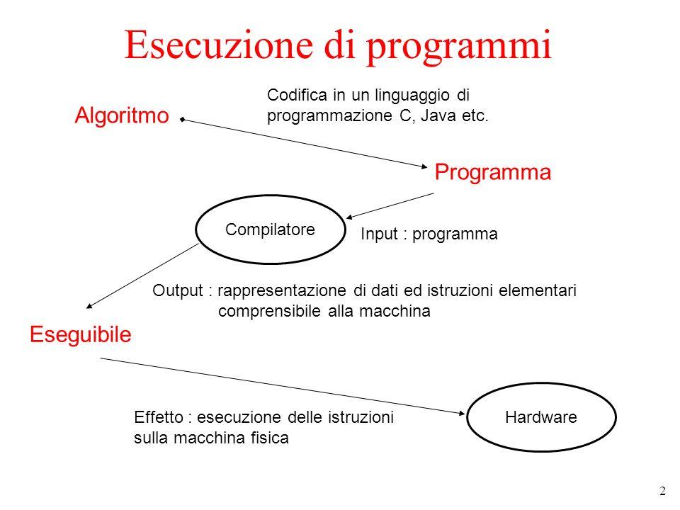 2 Esecuzione di programmi Algoritmo Codifica in un linguaggio di programmazione C, Java etc. Programma Compilatore Input : programma Output : rapprese