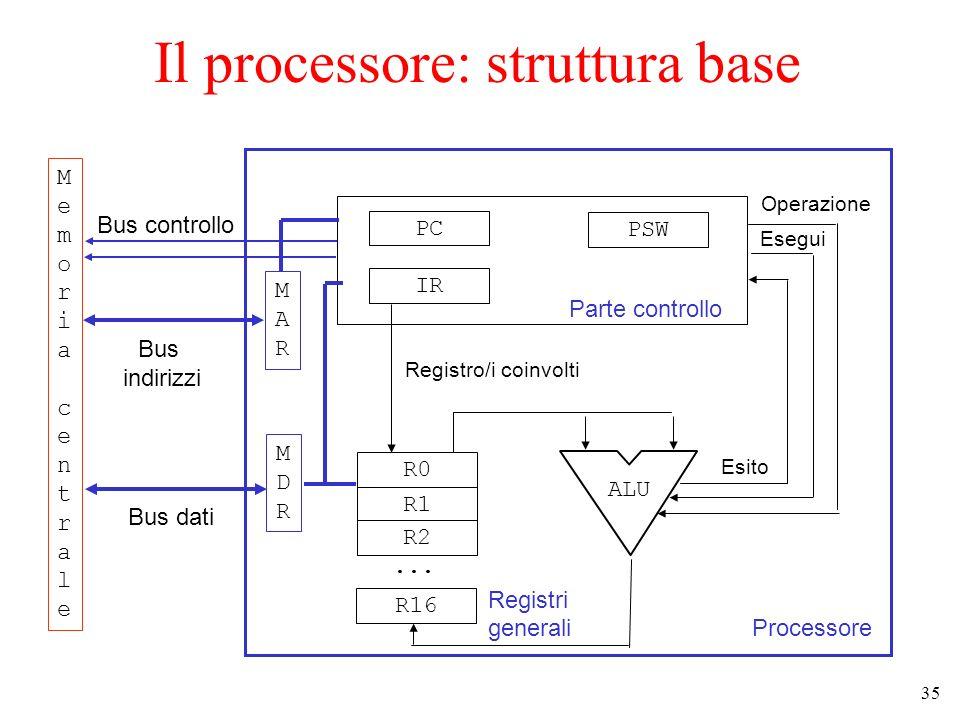 35 Il processore: struttura base Processore Parte controllo PC IR PSW R0 R1 R2... R16 Registri generali ALU Operazione Esegui Esito MARMAR MDRMDR Memo