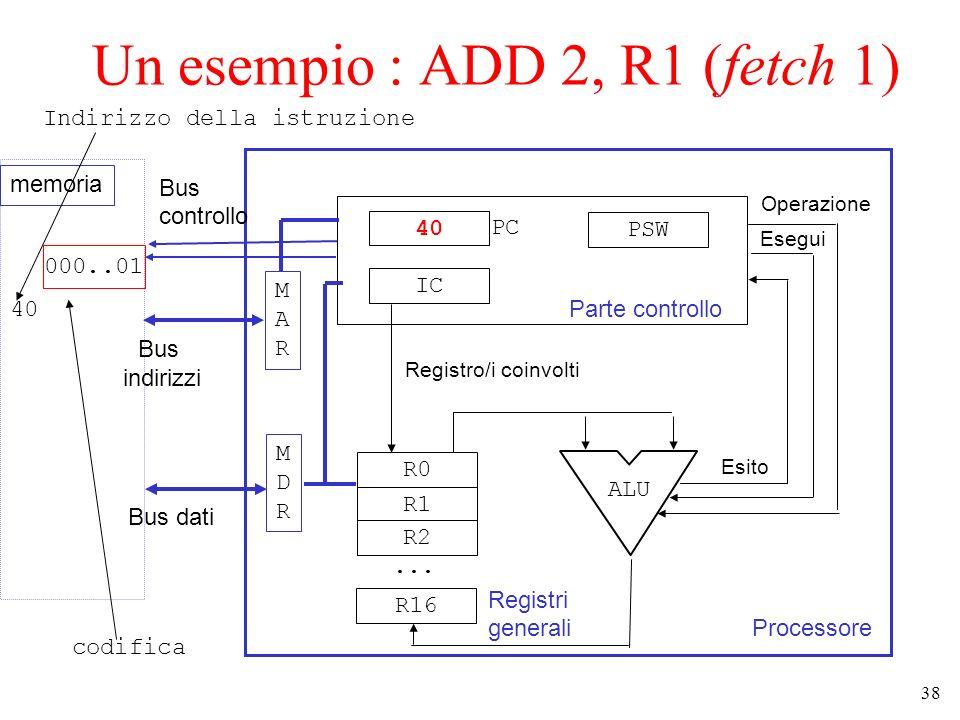 38 Un esempio : ADD 2, R1 (fetch 1) Processore Parte controllo 40 IC PSW R0 R1 R2... R16 Registri generali ALU Operazione Esegui Esito MARMAR MDRMDR B