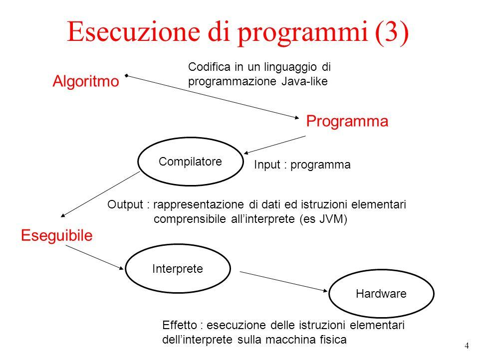 5 Esecuzione di programmi (4) Algoritmo Codifica in un linguaggio di programmazione (C, Java etc) Programma Compilatore Input : programma Output : rappresentazione di dati ed istruzioni elementari comprensibile alla macchina o allinterprete Eseguibile Sistema operativo Effetto : esecuzione delle istruzioni sulla macchina fisica Interprete Hardware