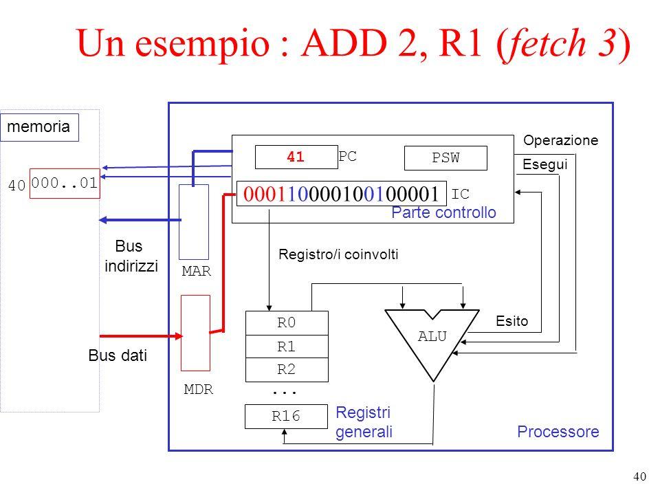 40 Un esempio : ADD 2, R1 (fetch 3) Processore Parte controllo 41 000110000100100001 PSW R0 R1 R2... R16 Registri generali ALU Operazione Esegui Esito