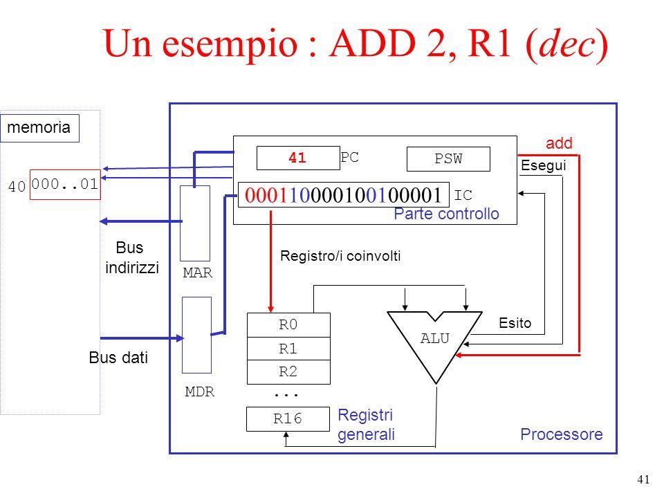 41 Un esempio : ADD 2, R1 (dec) Processore Parte controllo 41 000110000100100001 PSW R0 R1 R2... R16 Registri generali ALU add Esegui Esito Bus dati B