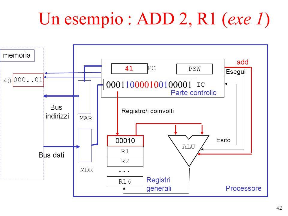 42 Un esempio : ADD 2, R1 (exe 1) Processore Parte controllo 41 000110000100100001 PSW 00010 R1 R2... R16 Registri generali ALU add Esegui Esito Bus d