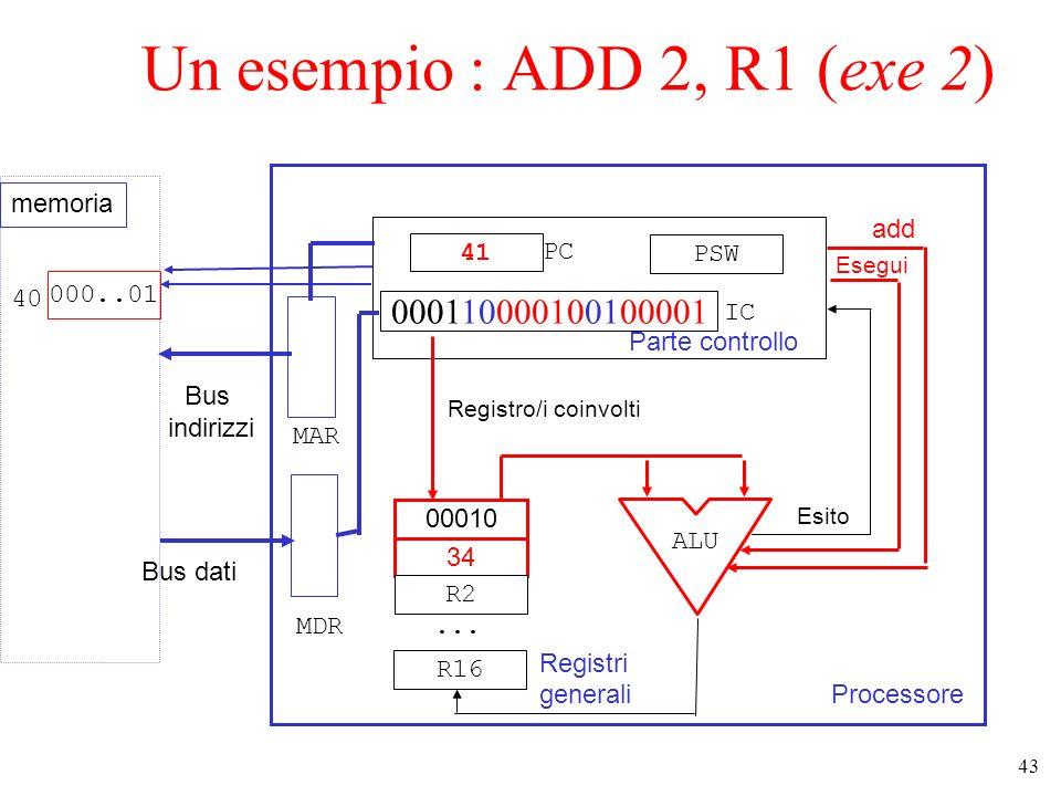 43 Un esempio : ADD 2, R1 (exe 2) Processore Parte controllo 41 000110000100100001 PSW 00010 34 R2... R16 Registri generali ALU add Esegui Esito Bus d