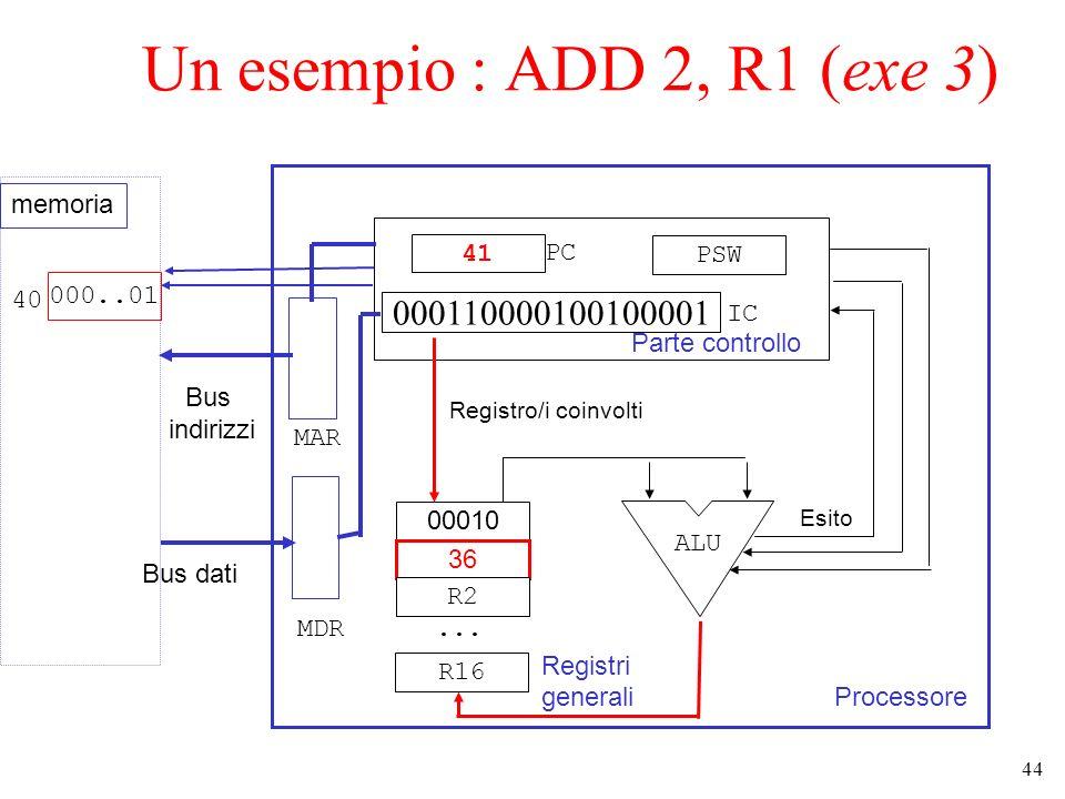 44 Un esempio : ADD 2, R1 (exe 3) Processore Parte controllo 41 000110000100100001 PSW 00010 36 R2... R16 Registri generali ALU Esito Bus dati Bus ind