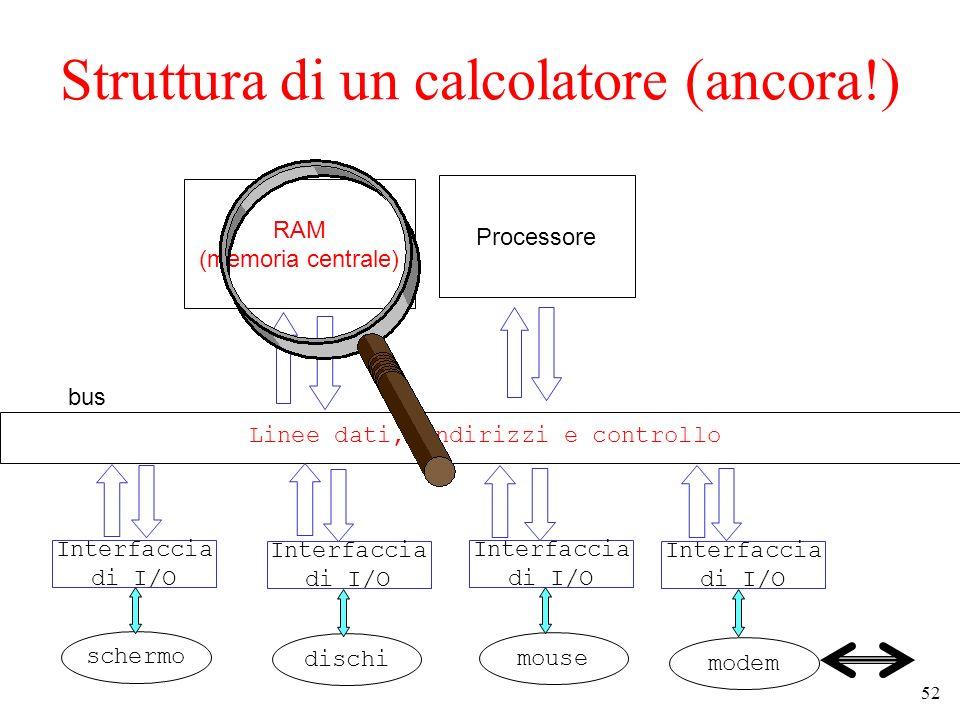 52 Struttura di un calcolatore (ancora!) RAM (memoria centrale) Processore bus Linee dati, indirizzi e controllo Interfaccia di I/O Interfaccia di I/O