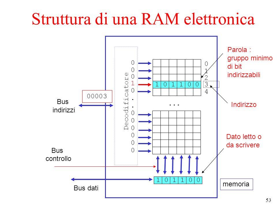 53 Struttura di una RAM elettronica... Bus dati Bus indirizzi Bus controllo 00003 memoria Decodificatore 101010 0123401234 00010..00000000010..000000