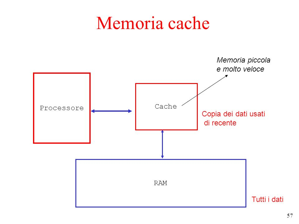 57 Memoria cache Processore Cache Memoria piccola e molto veloce RAM Tutti i dati Copia dei dati usati di recente