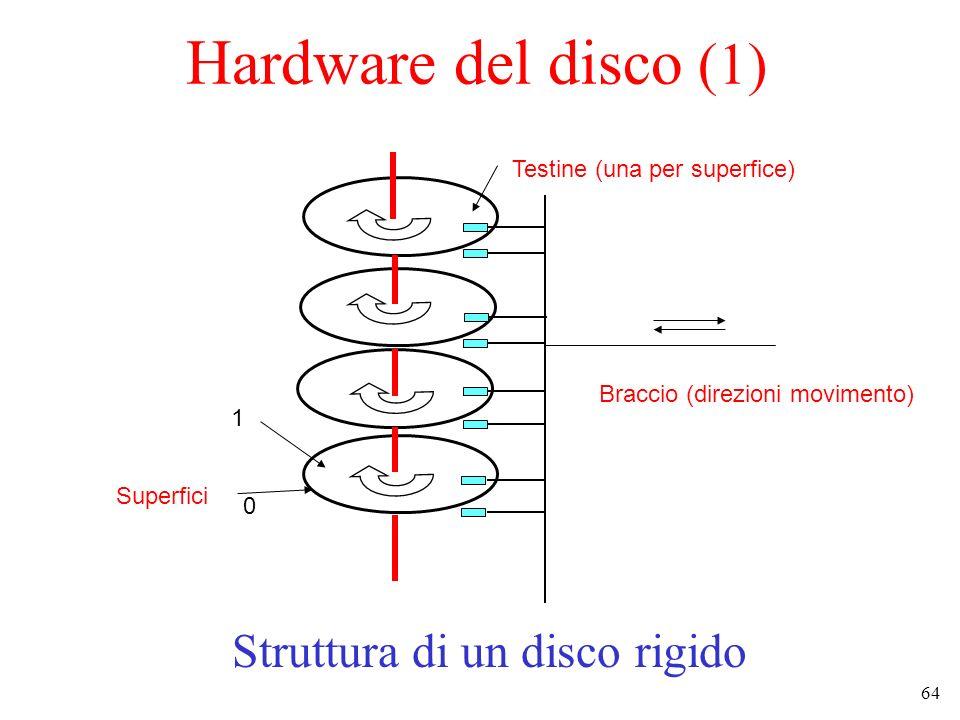 64 Hardware del disco (1) Struttura di un disco rigido Braccio (direzioni movimento) Testine (una per superfice) Superfici 0 1