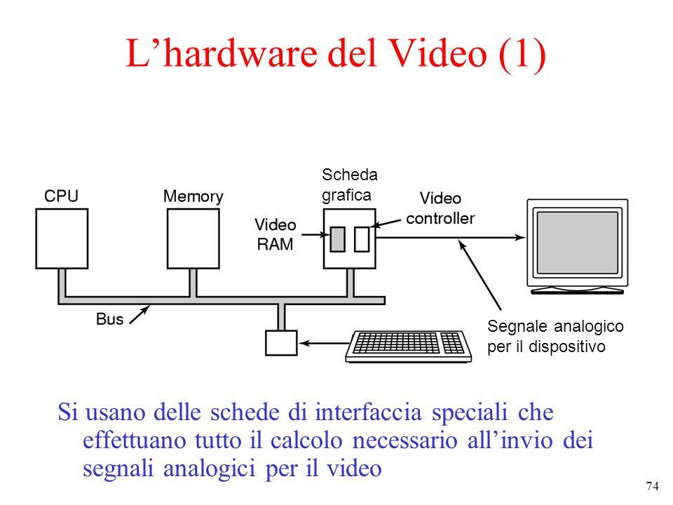 74 Lhardware del Video (1) Si usano delle schede di interfaccia speciali che effettuano tutto il calcolo necessario allinvio dei segnali analogici per