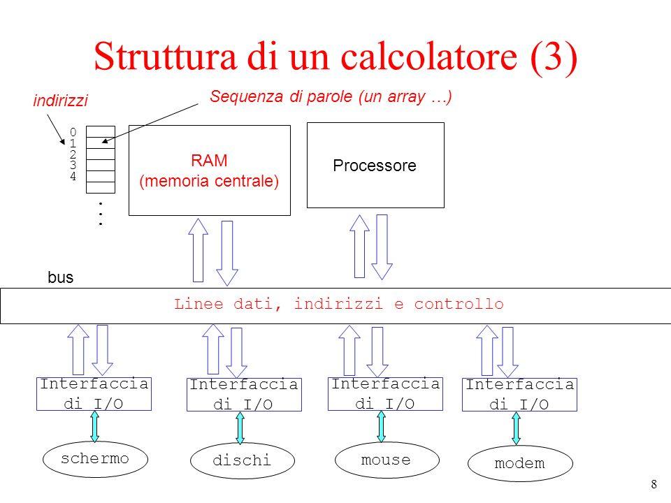 8 Struttura di un calcolatore (3) RAM (memoria centrale) Processore bus Linee dati, indirizzi e controllo Interfaccia di I/O Interfaccia di I/O Interf