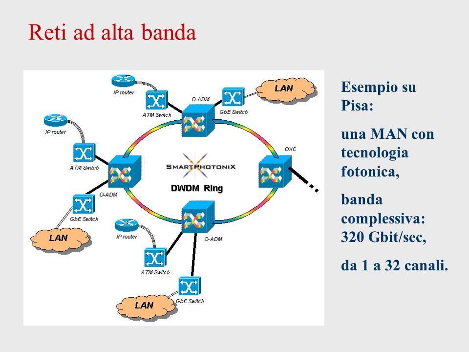 Reti ad alta banda Esempio su Pisa: una MAN con tecnologia fotonica, banda complessiva: 320 Gbit/sec, da 1 a 32 canali.