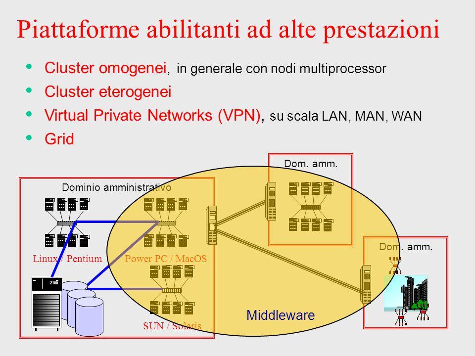 Piattaforme abilitanti ad alte prestazioni Cluster eterogenei Virtual Private Networks (VPN), su scala LAN, MAN, WAN Grid 2100 Linux / Pentium 2100 Po