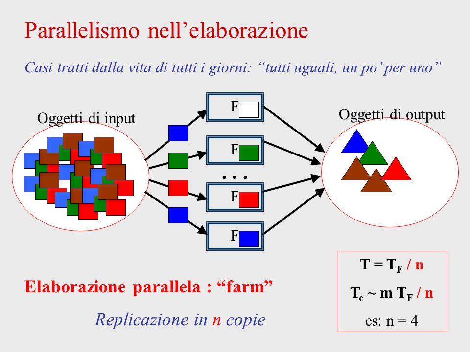 Oggetti di output Parallelismo nellelaborazione Oggetti di input Casi tratti dalla vita di tutti i giorni: tutti uguali, un po per uno Elaborazione parallela : farm Replicazione in n copie T = T F / n T c ~ m T F / n es: n = 4 F F F F...