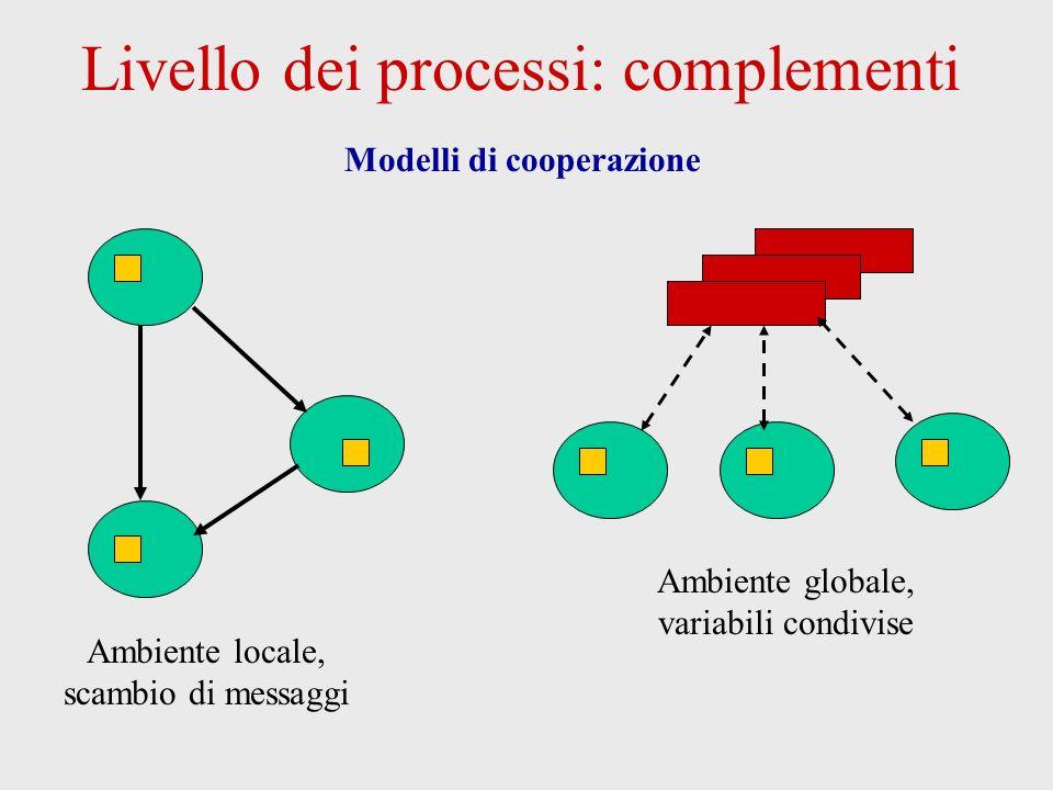 Livello dei processi: complementi Modelli di cooperazione Ambiente locale, scambio di messaggi Ambiente globale, variabili condivise