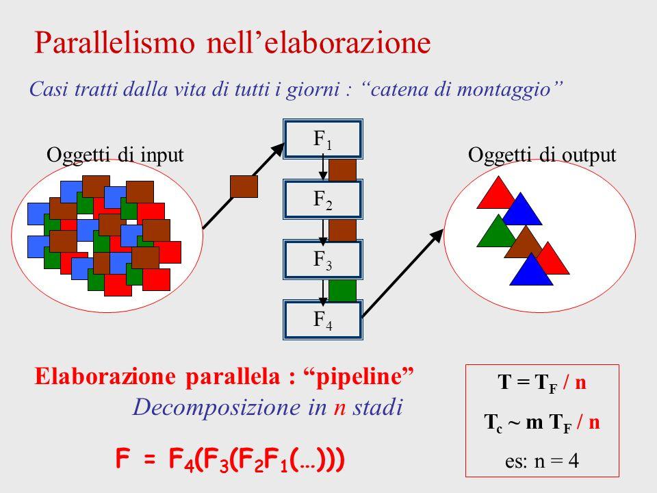 Parallelismo nellelaborazione Oggetti di inputOggetti di output Casi tratti dalla vita di tutti i giorni : catena di montaggio Elaborazione parallela