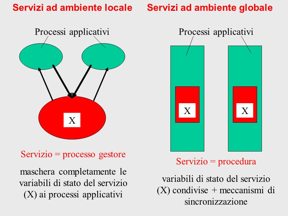 Ambiente di programmazione ad alto livello per lo sviluppo di applicazioni ad alte prestazioni Projects: ASI-PQE2000 CNR Agenzia 2000 MIUR-CNR Strategic Programme L449/97, 1999 and 2000 MIUR-FIRB Grid.it SAIB – Atos Origin Implementations: Heterogeneous Cluster/Beowulf (on top of ACE) CORBA interoperability Grid version (on top of Globus) On-going: High-performance Component- based Grid-aware ASSIST Department of Computer Science, University of Pisa ASSIST A Programming Environment for High-performance Portable Applications on Clusters, Large-scale Platforms, and Grids Department of Computer Science, University of Pisa ASSIST A Programming Environment for High-performance Portable Applications on Clusters, Large-scale Platforms, and Grids