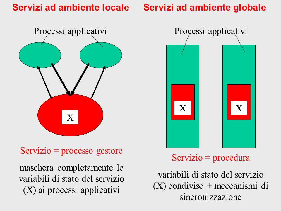 X Processi applicativi Servizio = processo gestore maschera completamente le variabili di stato del servizio (X) ai processi applicativi Servizi ad ambiente locale Processi applicativi Servizio = procedura variabili di stato del servizio (X) condivise + meccanismi di sincronizzazione XX Servizi ad ambiente globale