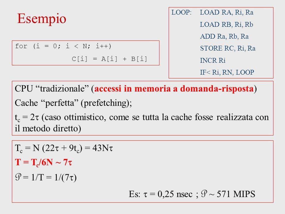 Esempio LOOP: LOAD RA, Ri, Ra LOAD RB, Ri, Rb ADD Ra, Rb, Ra STORE RC, Ri, Ra INCR Ri IF< Ri, RN, LOOP CPU tradizionale (accessi in memoria a domanda-risposta) Cache perfetta (prefetching); t c = (caso ottimistico, come se tutta la cache fosse realizzata con il metodo diretto) T c = N (22 + 9t c ) = 43N T = T c /6N ~ 7 P = 1/T = 1/(7 Es: = 0,25 nsec ; P ~ 571 MIPS for (i = 0; i < N; i++) C[i] = A[i] + B[i]