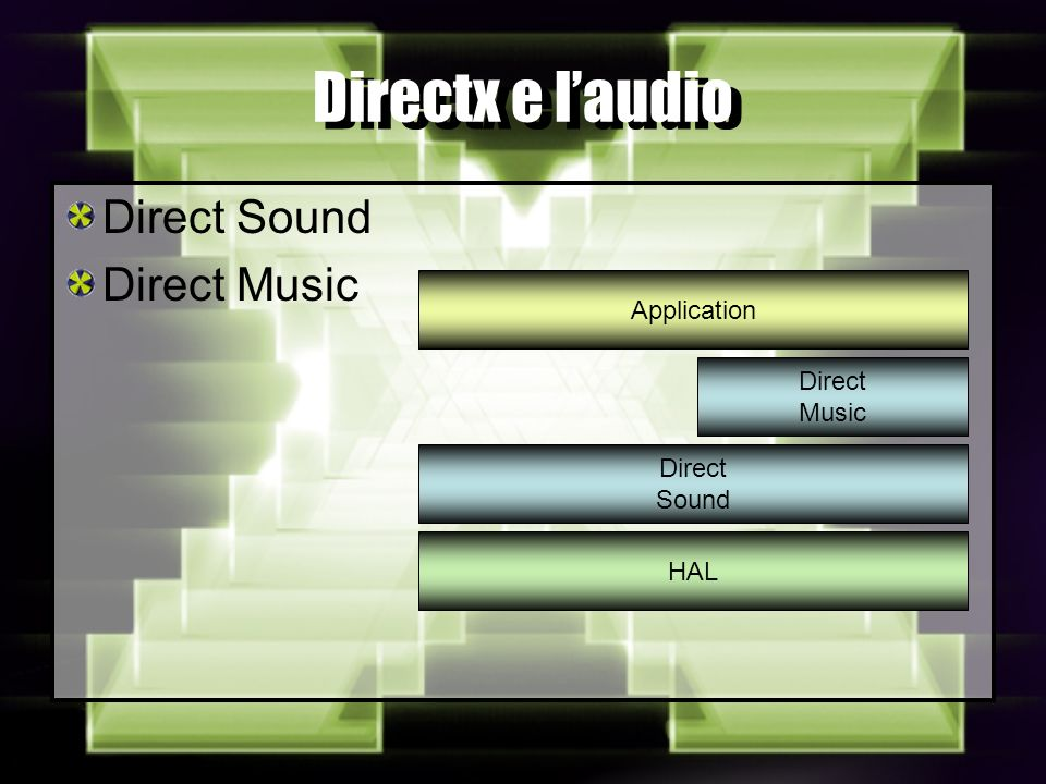 Directx e laudio Direct Sound Direct Music Direct Music Direct Sound HAL Application